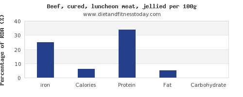 iron and nutrition facts in beef per 100g