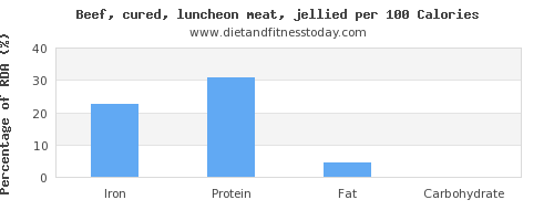 iron and nutrition facts in beef per 100 calories