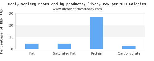 fat and nutrition facts in beef liver per 100 calories