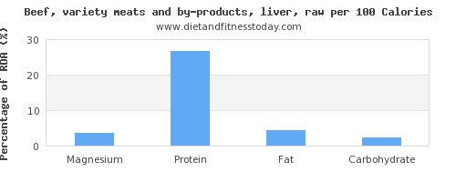 magnesium and nutrition facts in beef liver per 100 calories