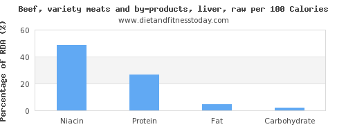 niacin and nutrition facts in beef liver per 100 calories