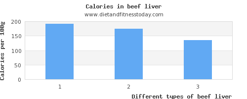 beef liver saturated fat per 100g