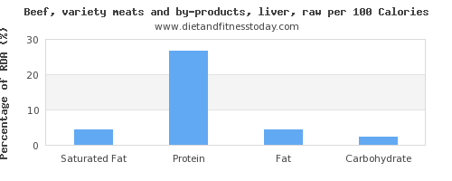 saturated fat and nutrition facts in beef liver per 100 calories