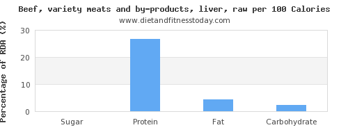 sugar and nutrition facts in beef liver per 100 calories