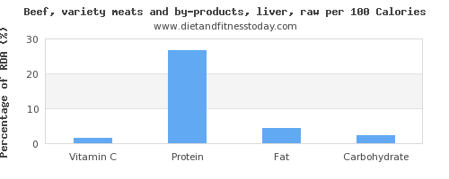 vitamin c and nutrition facts in beef liver per 100 calories