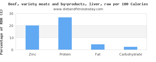 zinc and nutrition facts in beef liver per 100 calories
