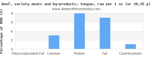 polyunsaturated fat and nutritional content in beef