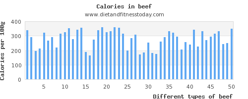beef polyunsaturated fat per 100g