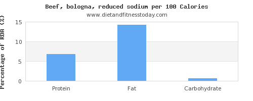 polyunsaturated fat and nutrition facts in beef per 100 calories