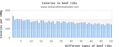 beef ribs saturated fat per 100g