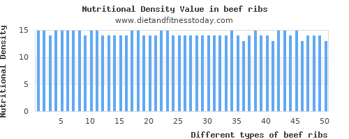 beef ribs water per 100g