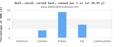 selenium and nutritional content in beef