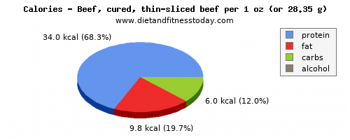 sugar, calories and nutritional content in beef