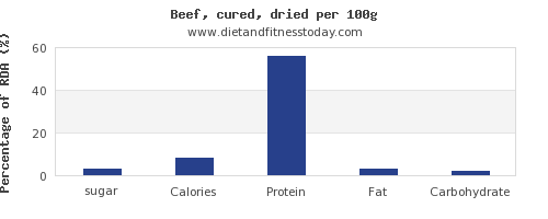 sugar and nutrition facts in beef per 100g