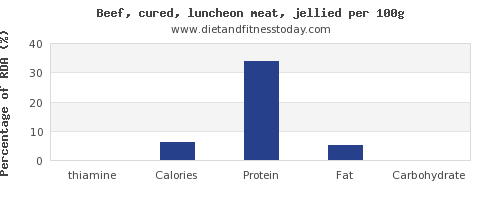 thiamine and nutrition facts in beef per 100g