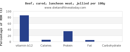 vitamin b12 and nutrition facts in beef per 100g