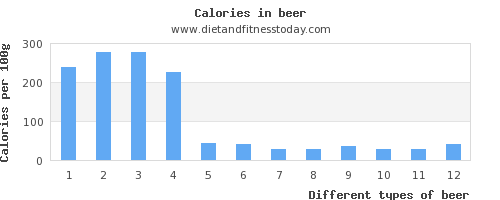 beer protein per 100g