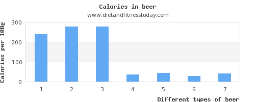 beer riboflavin per 100g