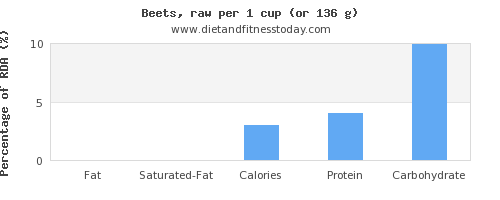 fat and nutritional content in beets
