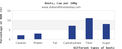nutritional value and nutrition facts in beets per 100g