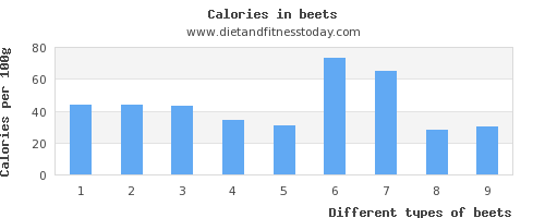 beets protein per 100g