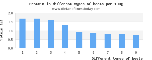 beets nutritional value per 100g