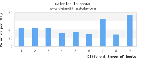 beets saturated fat per 100g