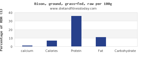 calcium and nutrition facts in bison per 100g