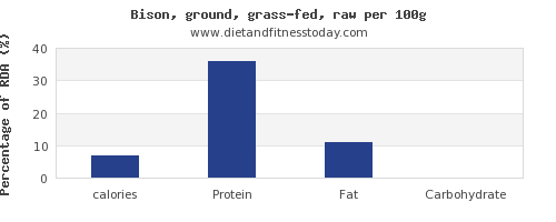 calories and nutrition facts in bison per 100g