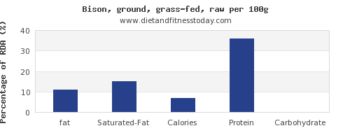 fat and nutrition facts in bison per 100g