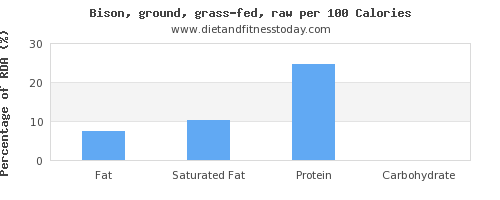 fat and nutrition facts in bison per 100 calories