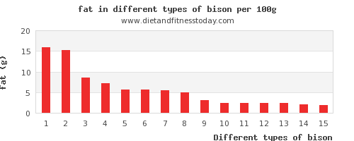 bison nutritional value per 100g