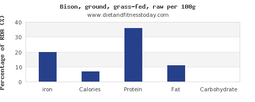 iron and nutrition facts in bison per 100g