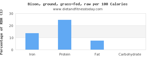 iron and nutrition facts in bison per 100 calories
