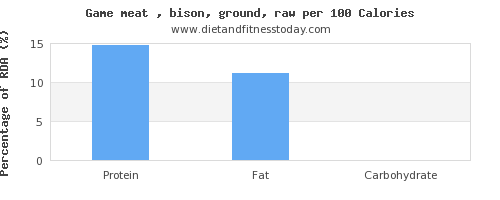 manganese and nutrition facts in bison per 100 calories