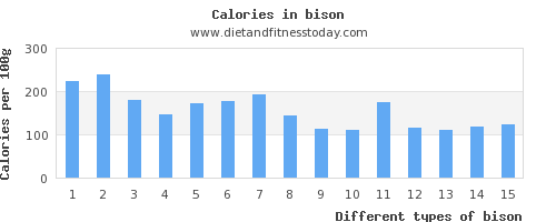 bison polyunsaturated fat per 100g