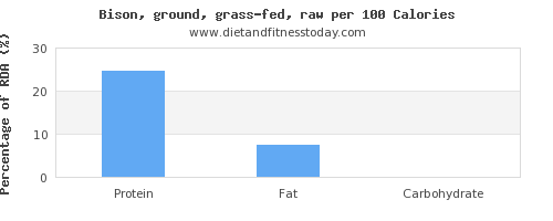 polyunsaturated fat and nutrition facts in bison per 100 calories