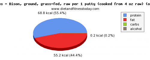 potassium, calories and nutritional content in bison