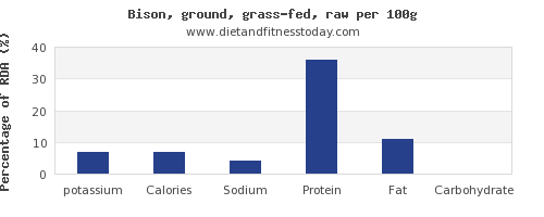 potassium and nutrition facts in bison per 100g