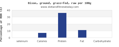 selenium and nutrition facts in bison per 100g