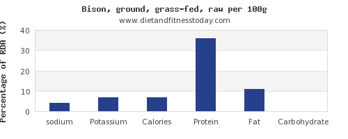 sodium and nutrition facts in bison per 100g