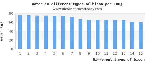 bison water per 100g