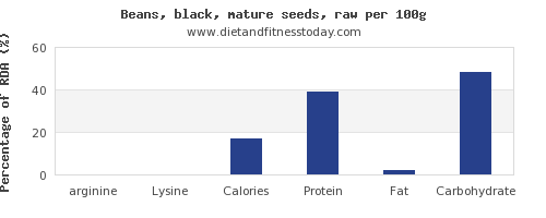 Arginine in black beans, per 100g - Diet and Fitness Today