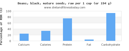 calcium and nutritional content in black beans