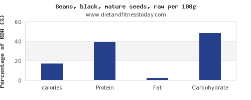 calories and nutrition facts in black beans per 100g