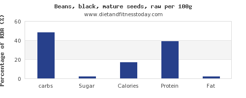 carbs and nutrition facts in black beans per 100g