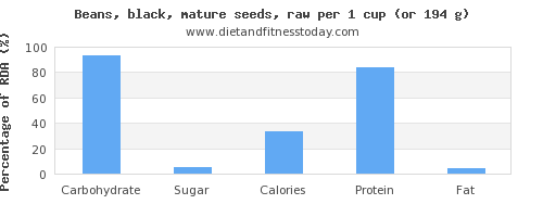 carbs and nutritional content in black beans