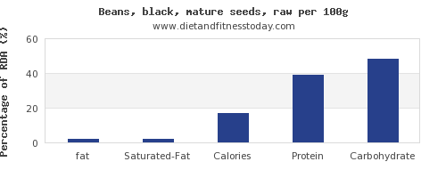 fat and nutrition facts in black beans per 100g