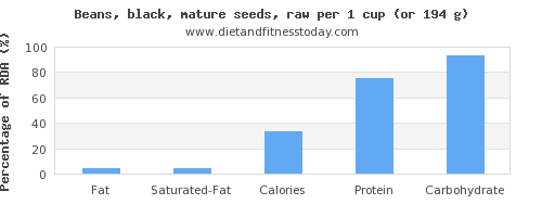 fat and nutritional content in black beans