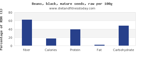 Fiber In Black Beans Per 100g Diet And Fitness Today